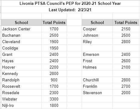 PEP rankings - 2021-02-28