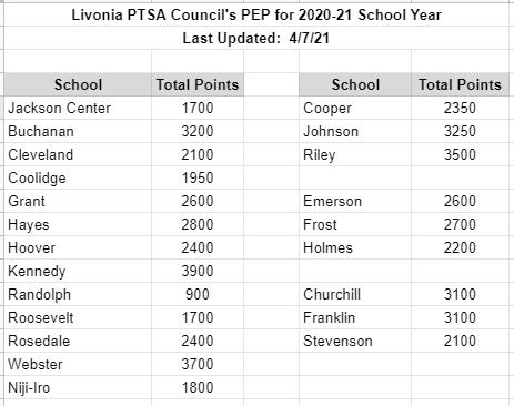 PEP rankings - 2021-04-07