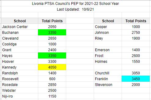 PEP rankings - 2021-10-06